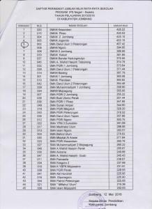 NILAI RATA2 UN IPS 2016 SMADU 3 2016